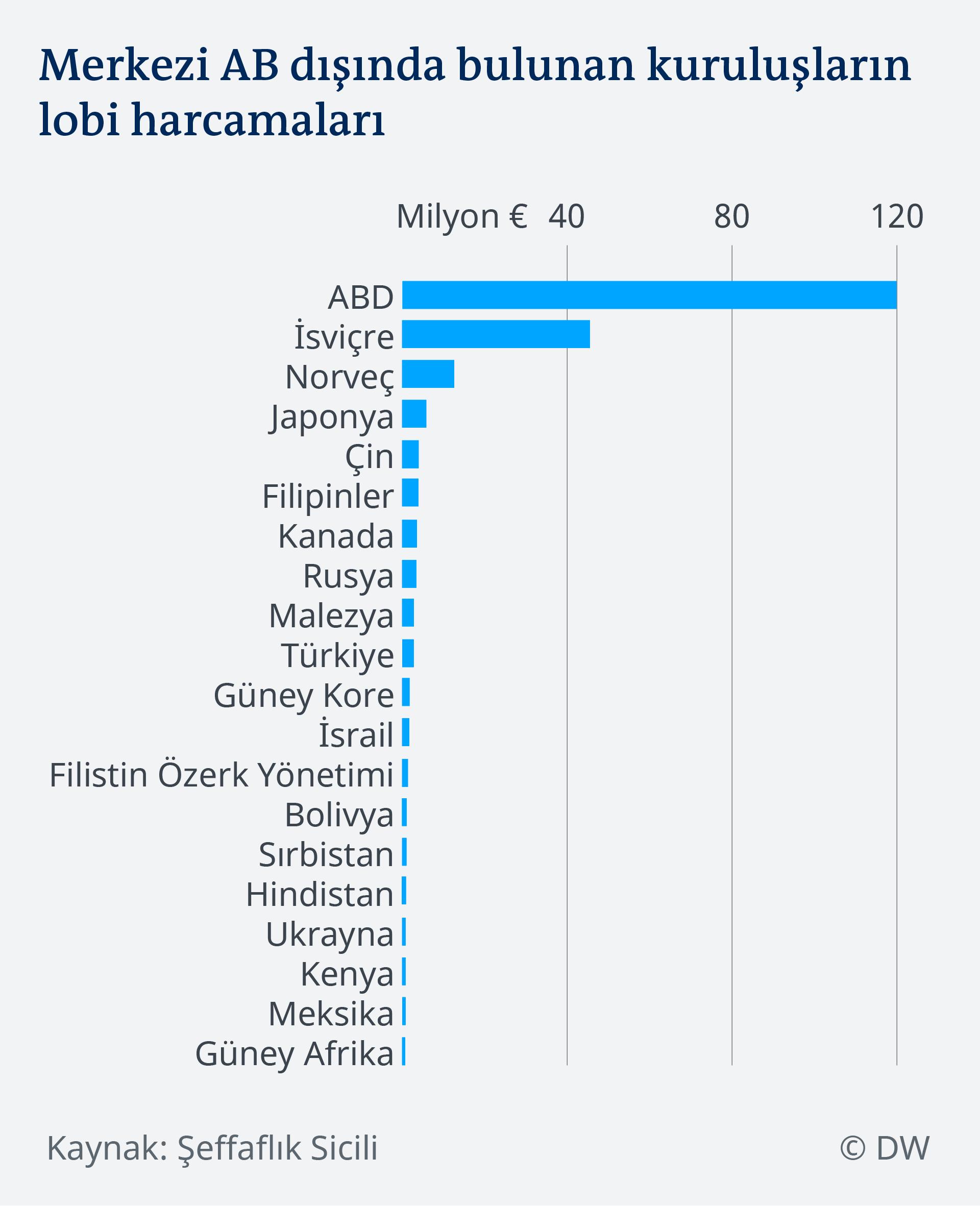 Datenvisualisierung TUR EU Lobbying