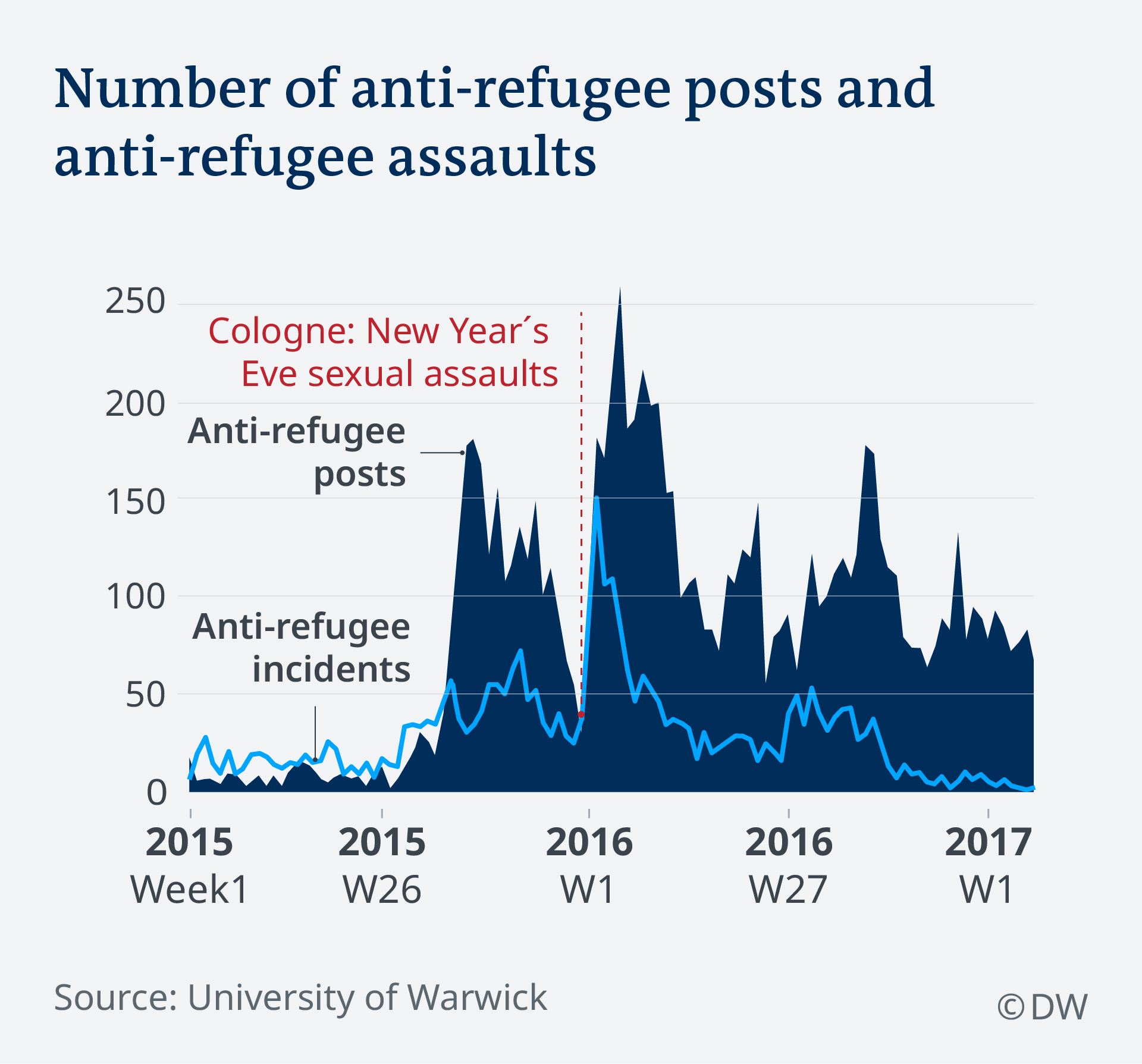 Number of anti-refugee posts and anti refugee-assaults EN