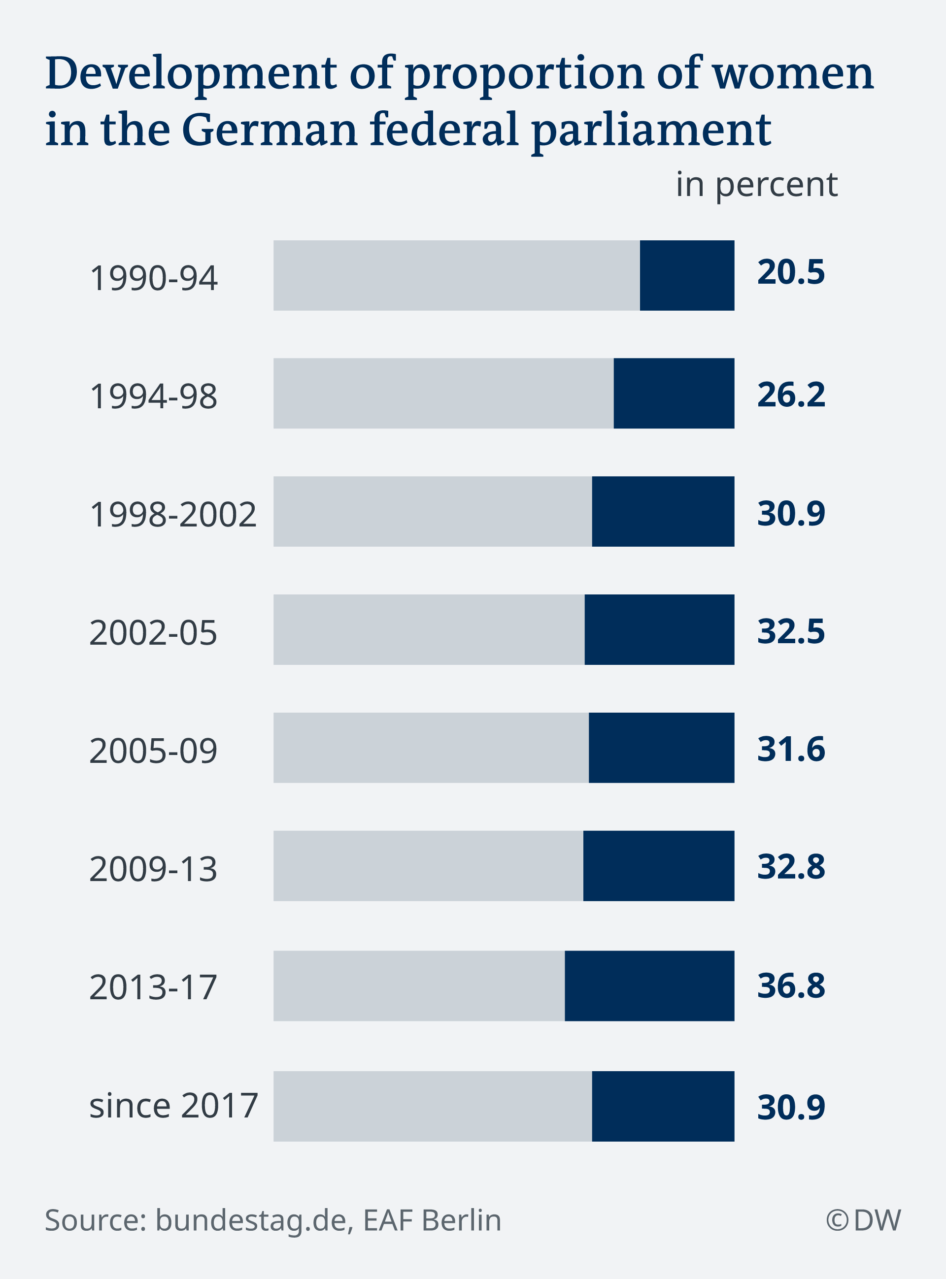 DW Infographic – Women in German parliament 1990-2017