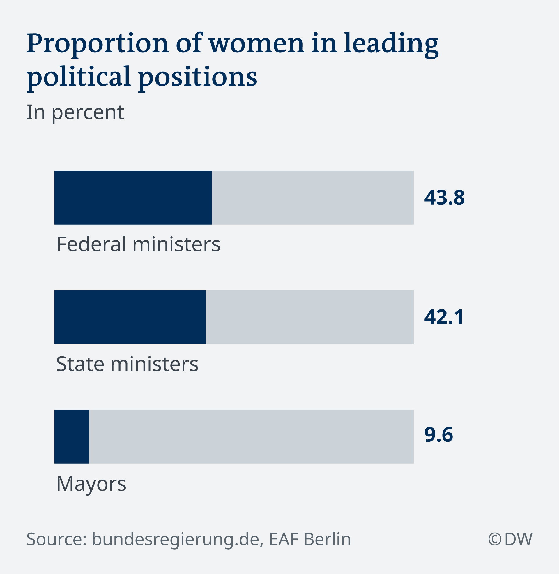 DW Infographic – Women in political leadership positions