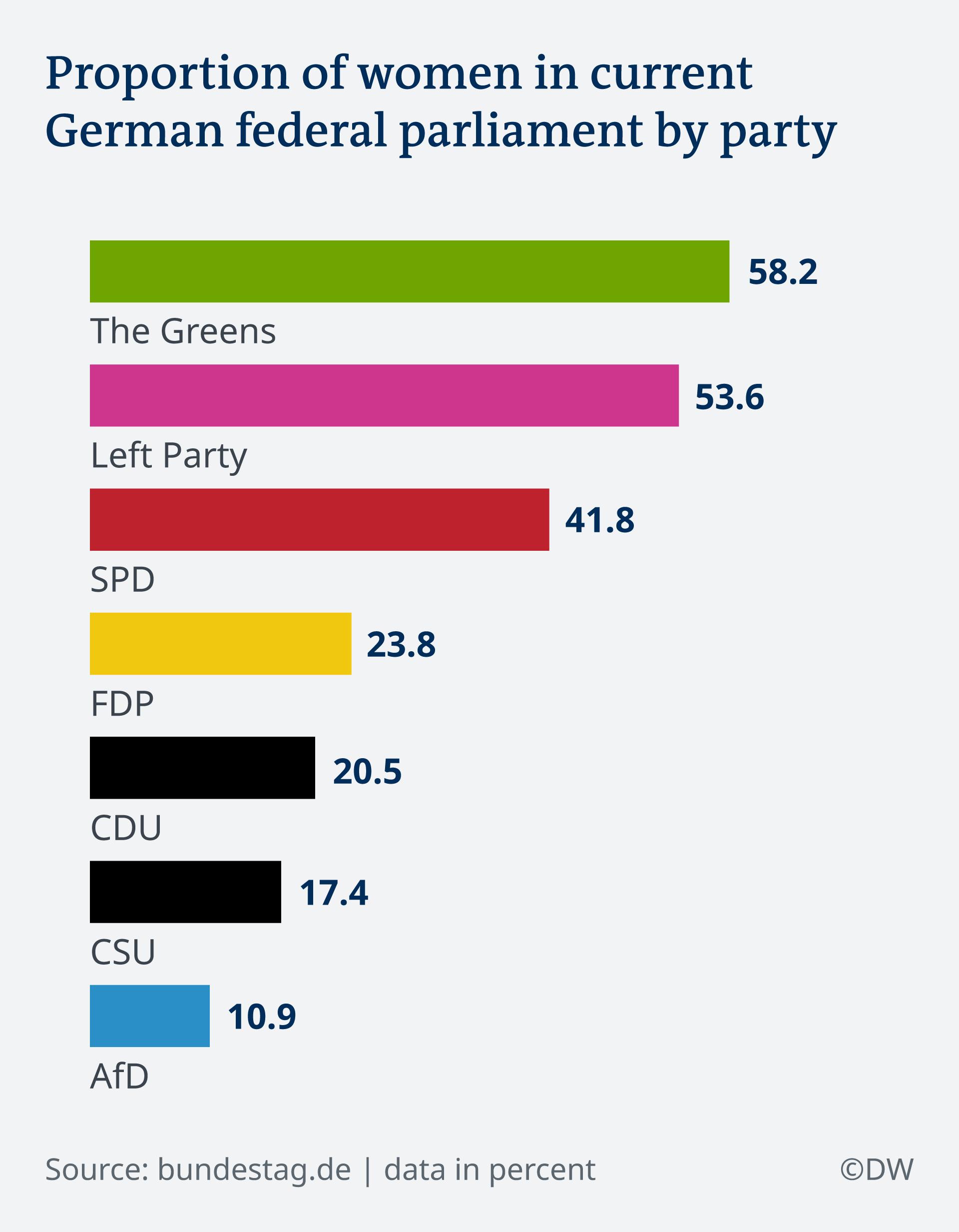 DW Infographic – Women in German parliament