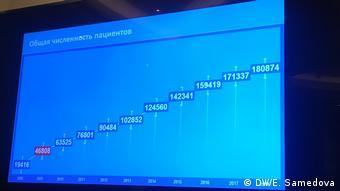Статистика участников федеральной программы Семь нозологий