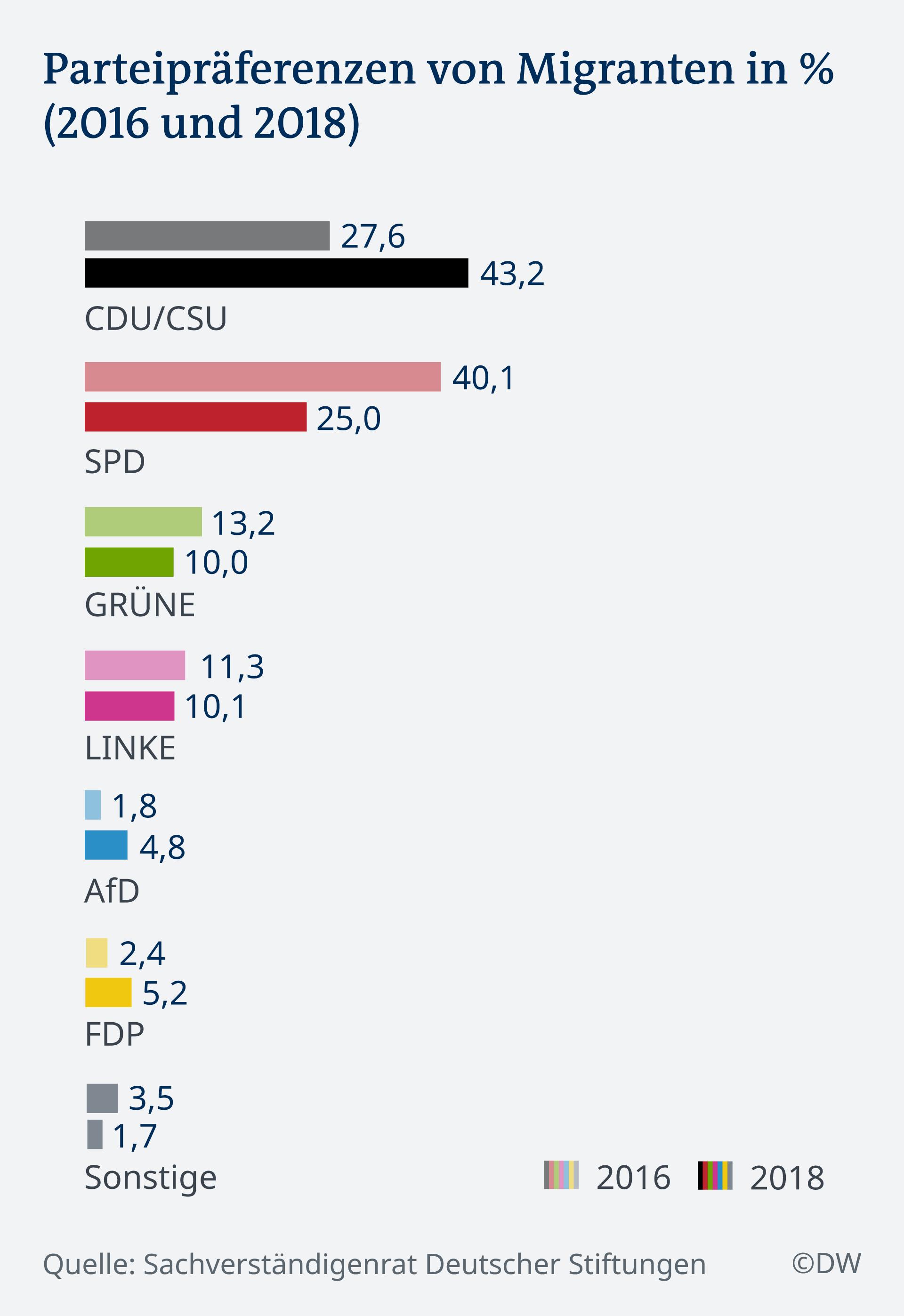 Infografik Parteipräferenzen von Migranten in % (2016 und 2018) DE