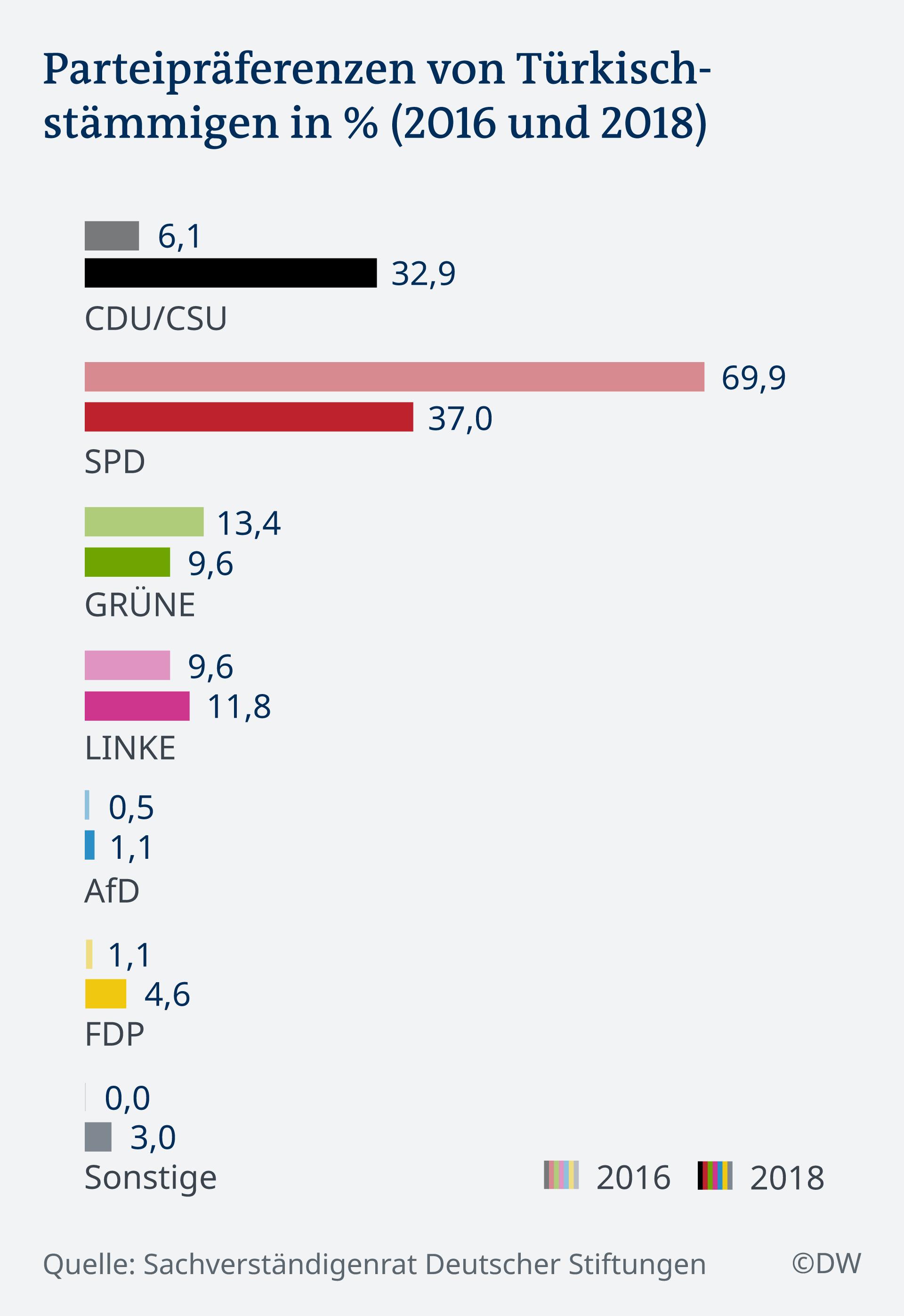 Infografik Parteipräferenzen von Türkischstämmigen in % (2016 und 2018) DE