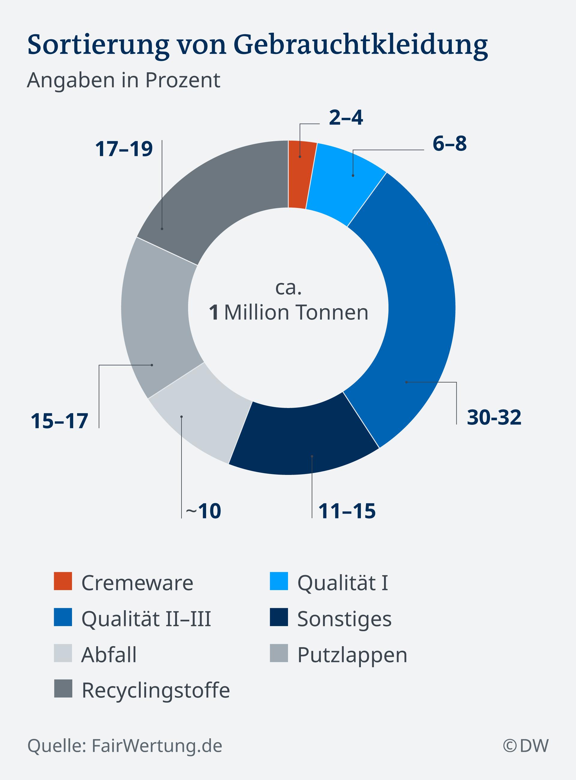 Infografik Altkleider Verwertung DE