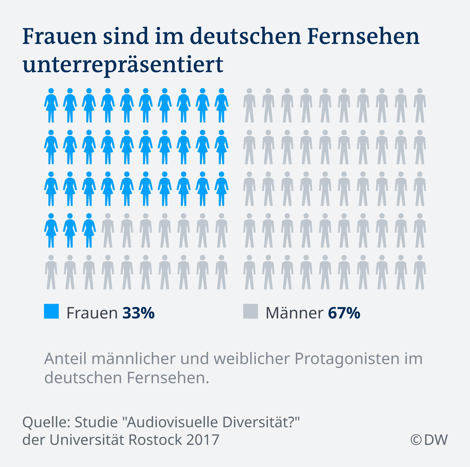 Infografik über Frauen als Protagonistinnen im deutschen Fernsehen (Copyright: DW)