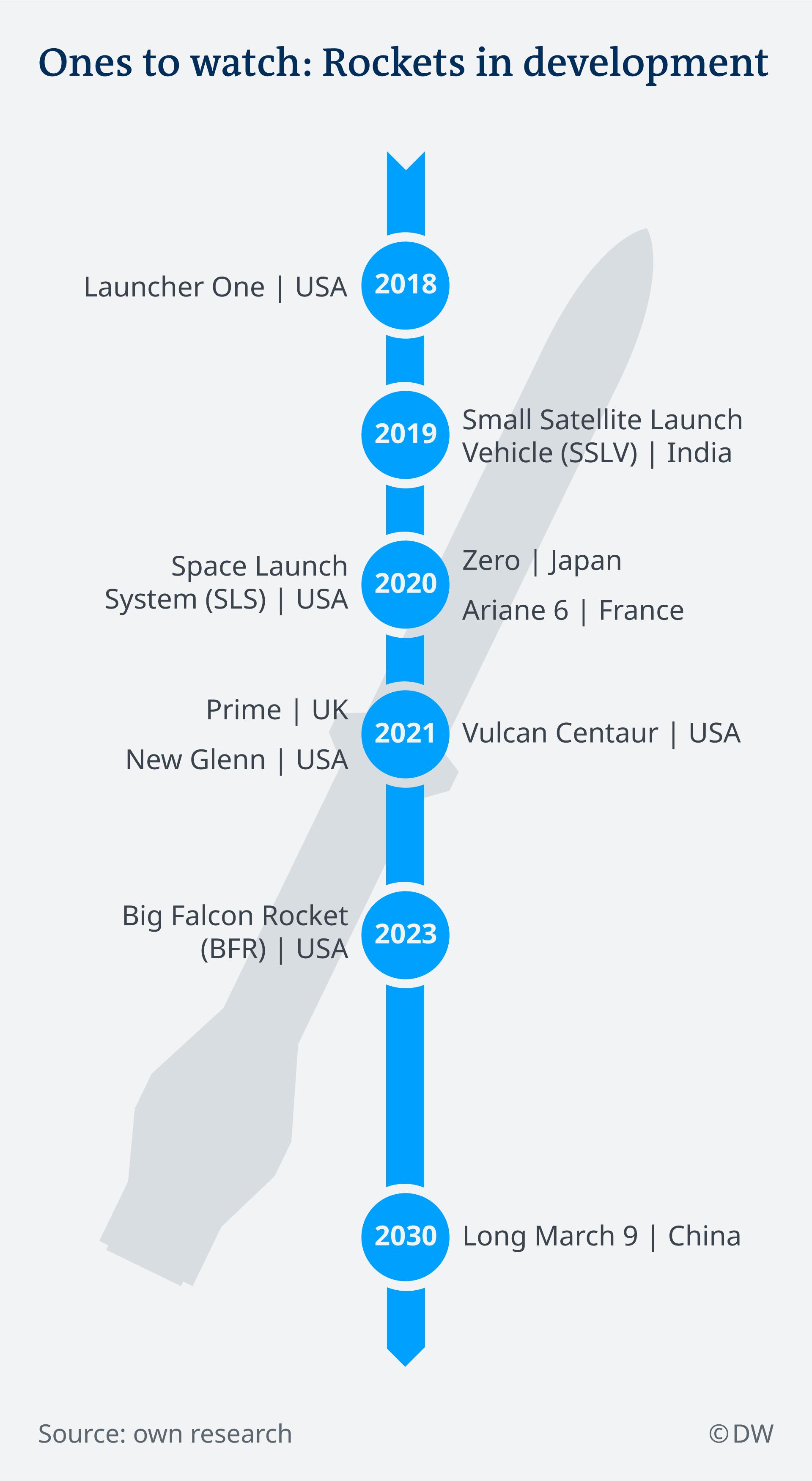 Infografik Rakete für die Zukunft EN