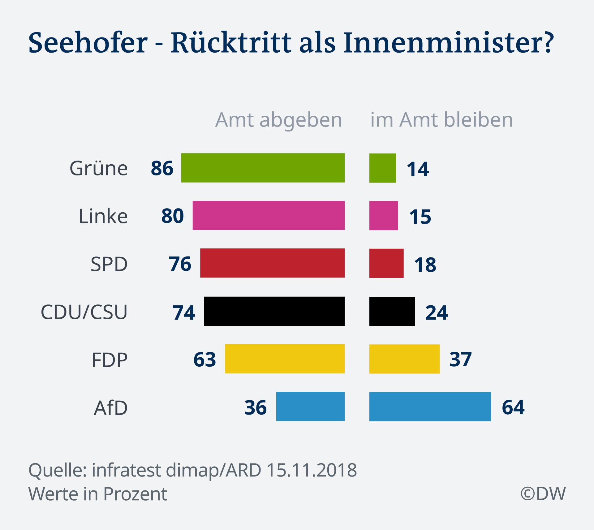 Infografik Deutschlandtrend Seehofer DE