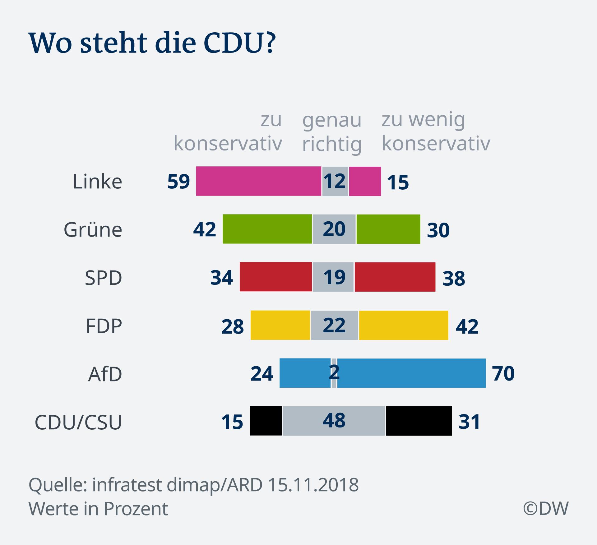Infografik Deutschlandtrend Position der CDU