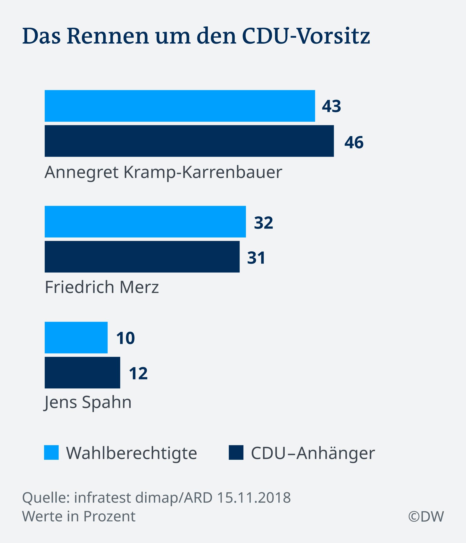Infografik Deutschlandtrend Parteivorsitzt CDU DE