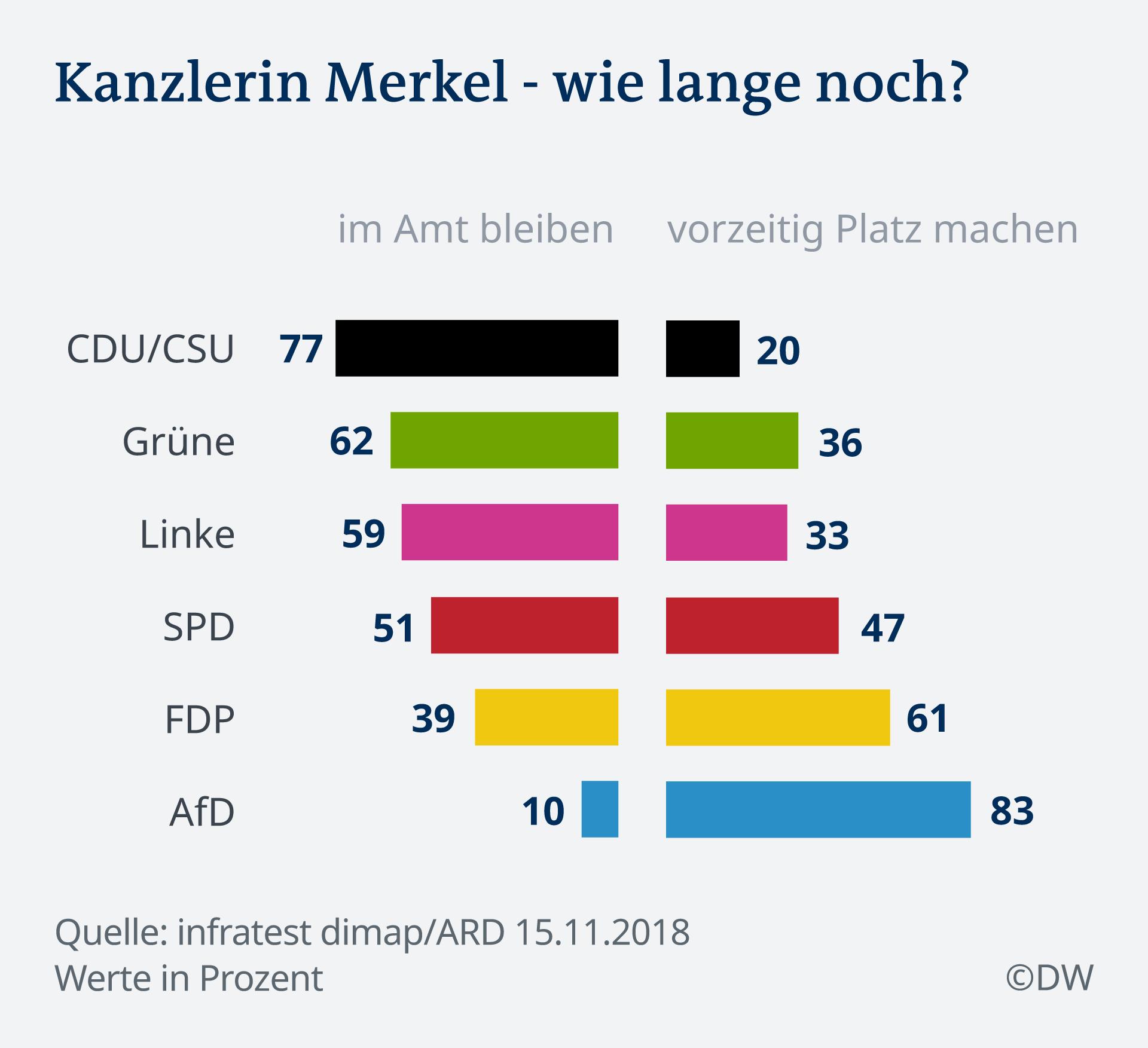 Infografik Deutschlandtrend Merkel Rücktritt DE