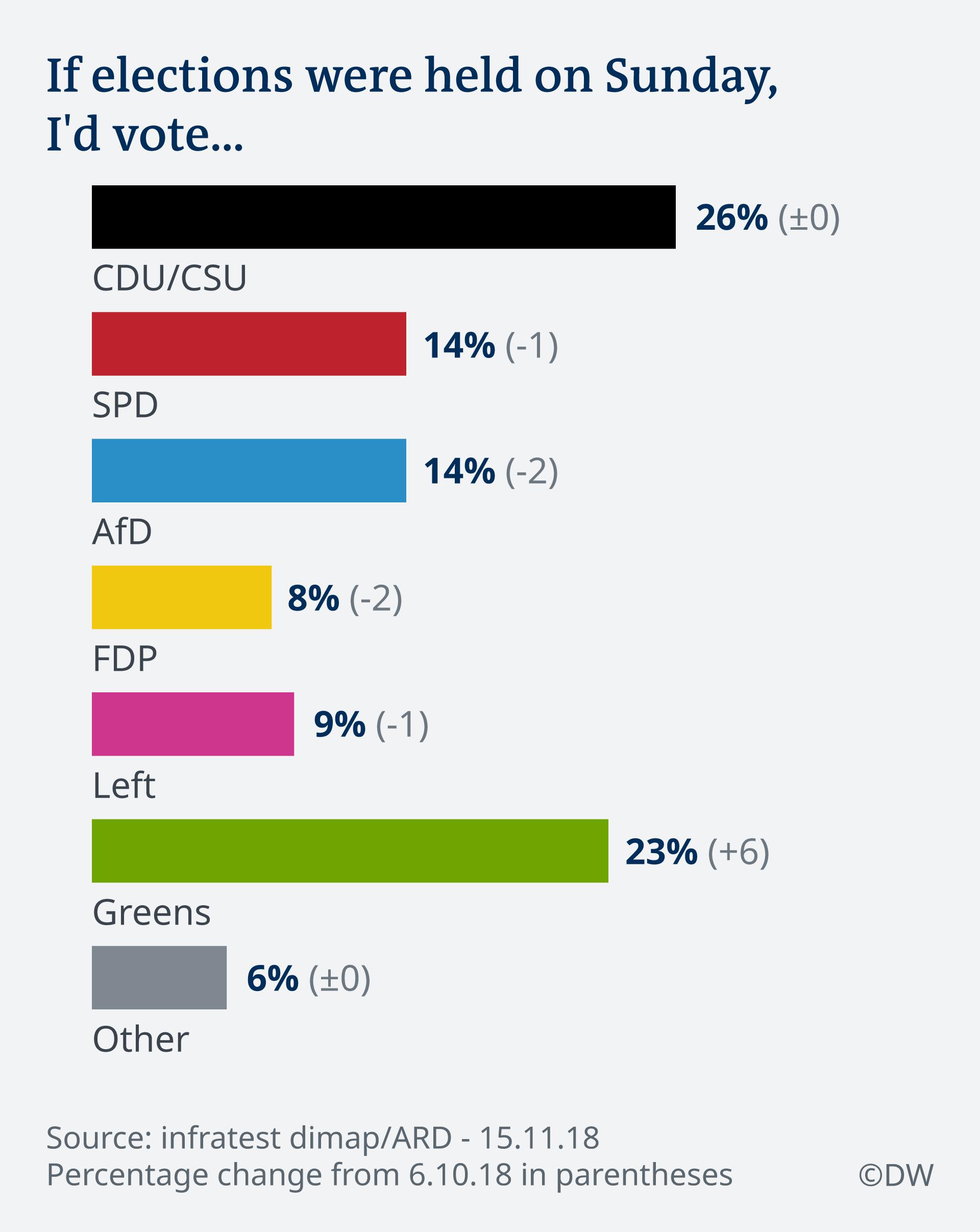 Infografik Deutschlandtrend SonntagsfrageEN