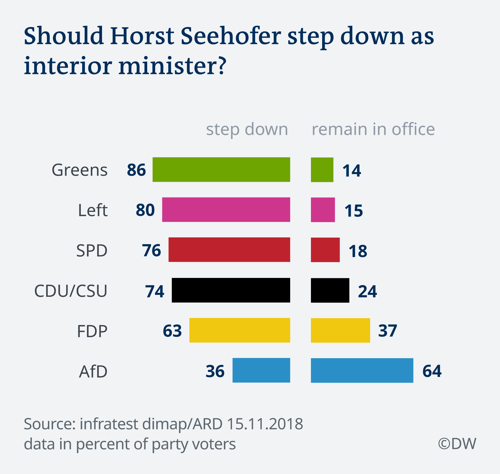 Infografik Deutschlandtrend Seehofer EN