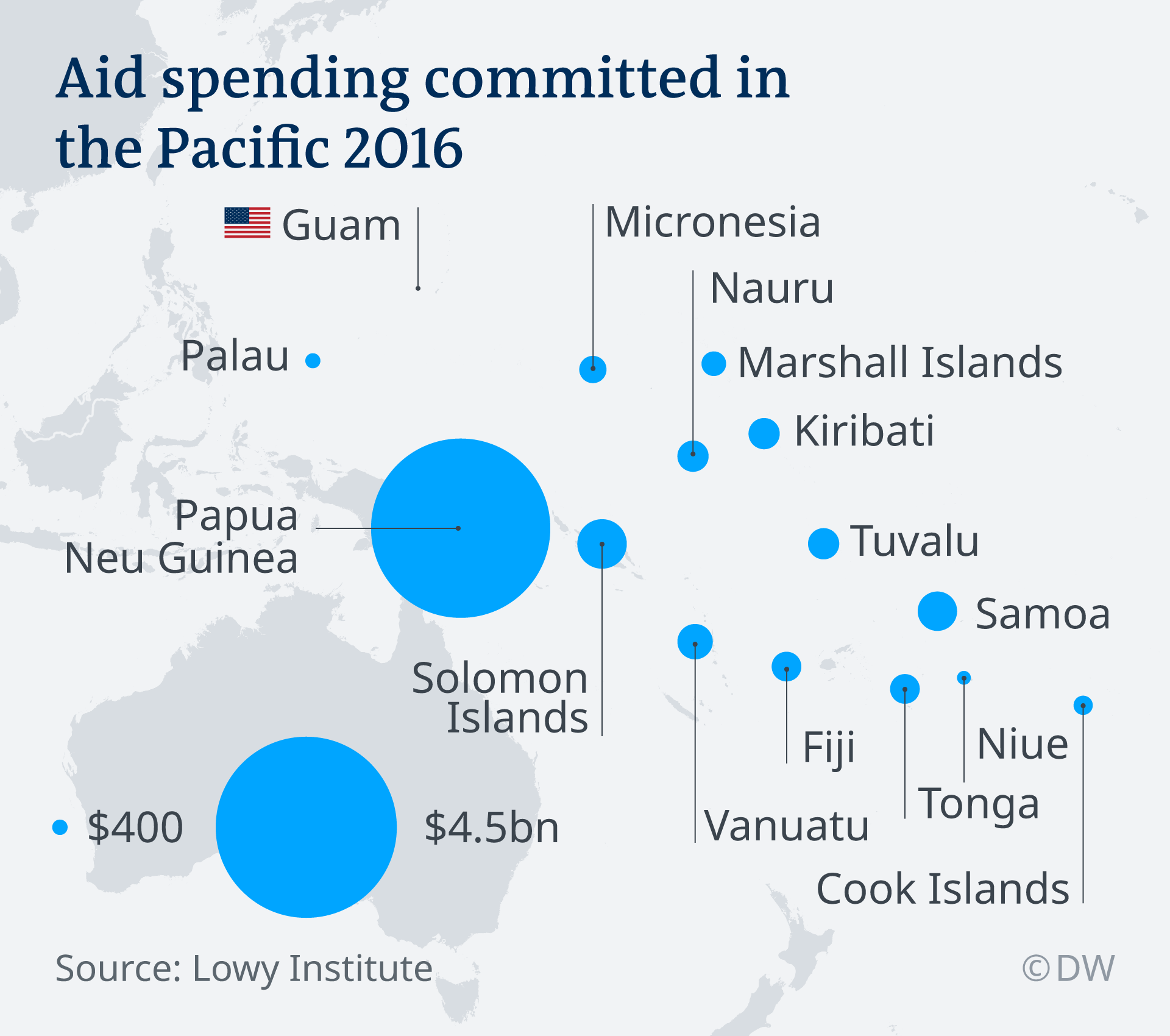 Total bantuan dana dari Amerika Serikat untuk negara kawasan di Asia Pasifik hingga 2016.