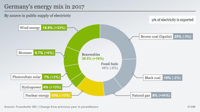 Infografik Germany's energy mix in 2017 EN