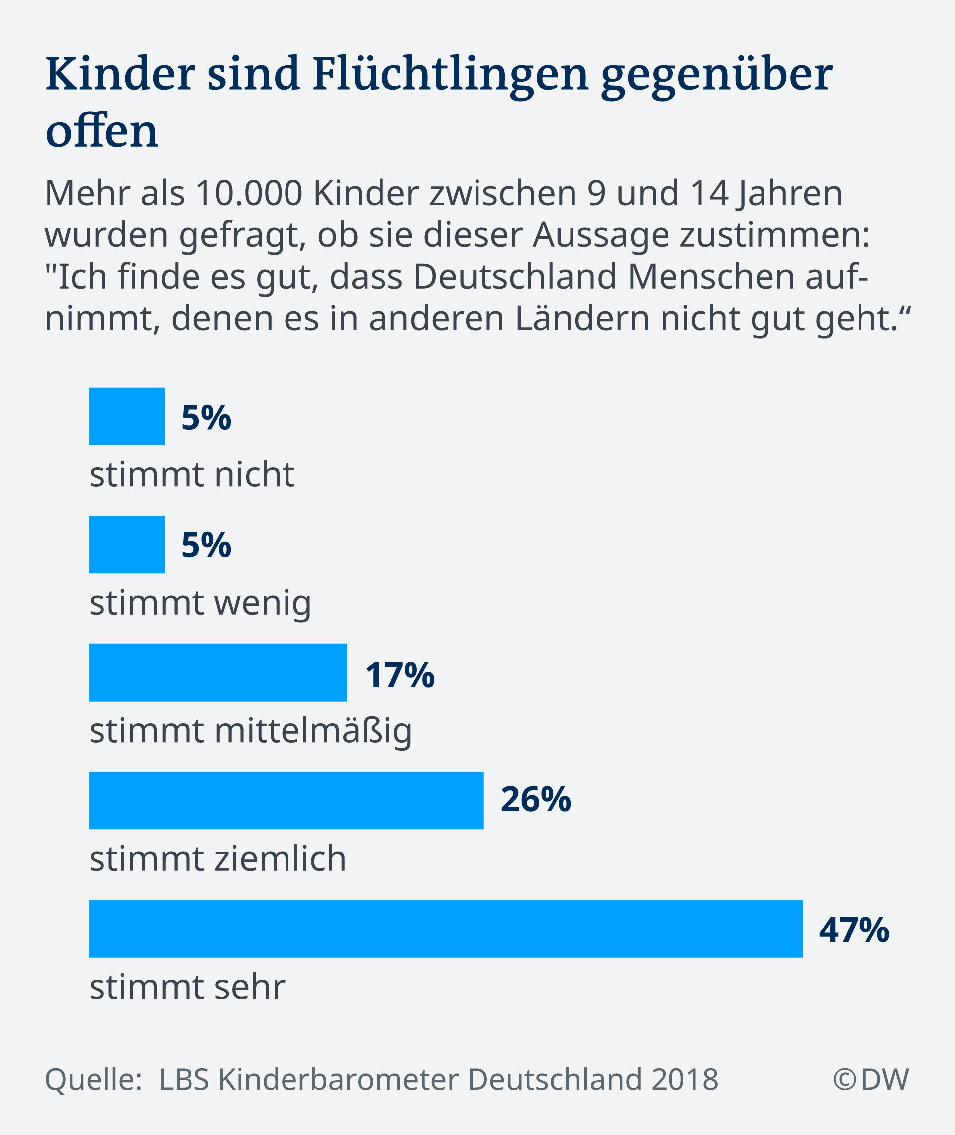 Infografik Kinder sind Flüchtlingen gegenüber offen DE