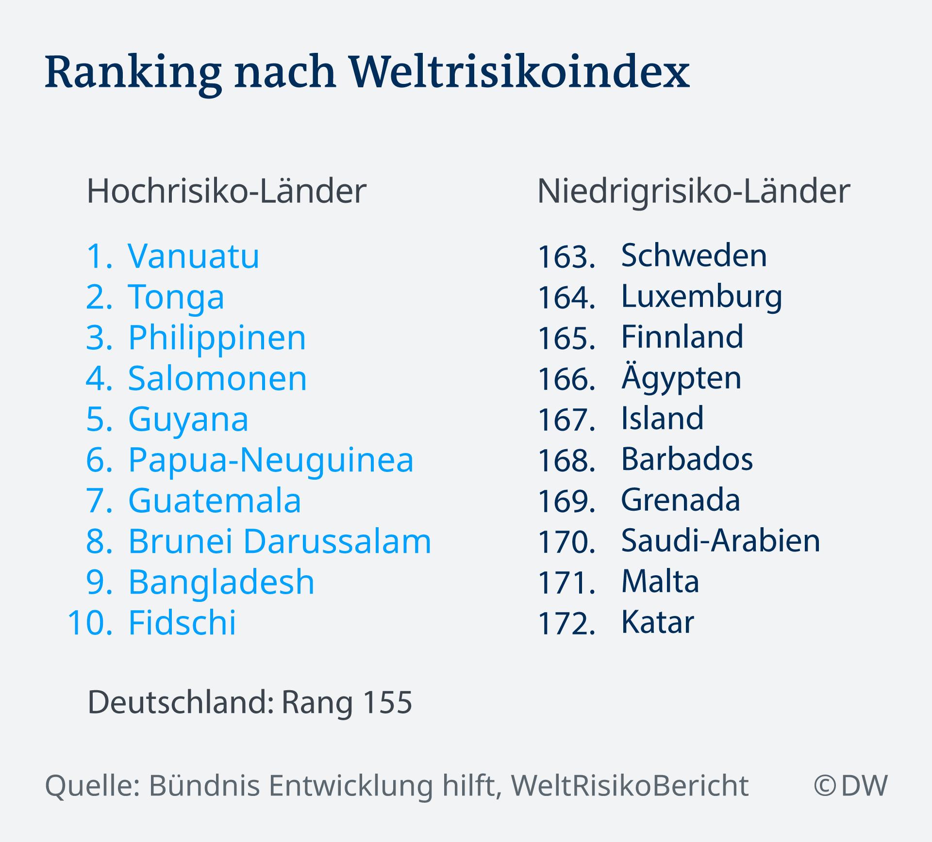 Infografik Ranking nach Weltrisikoindex DE