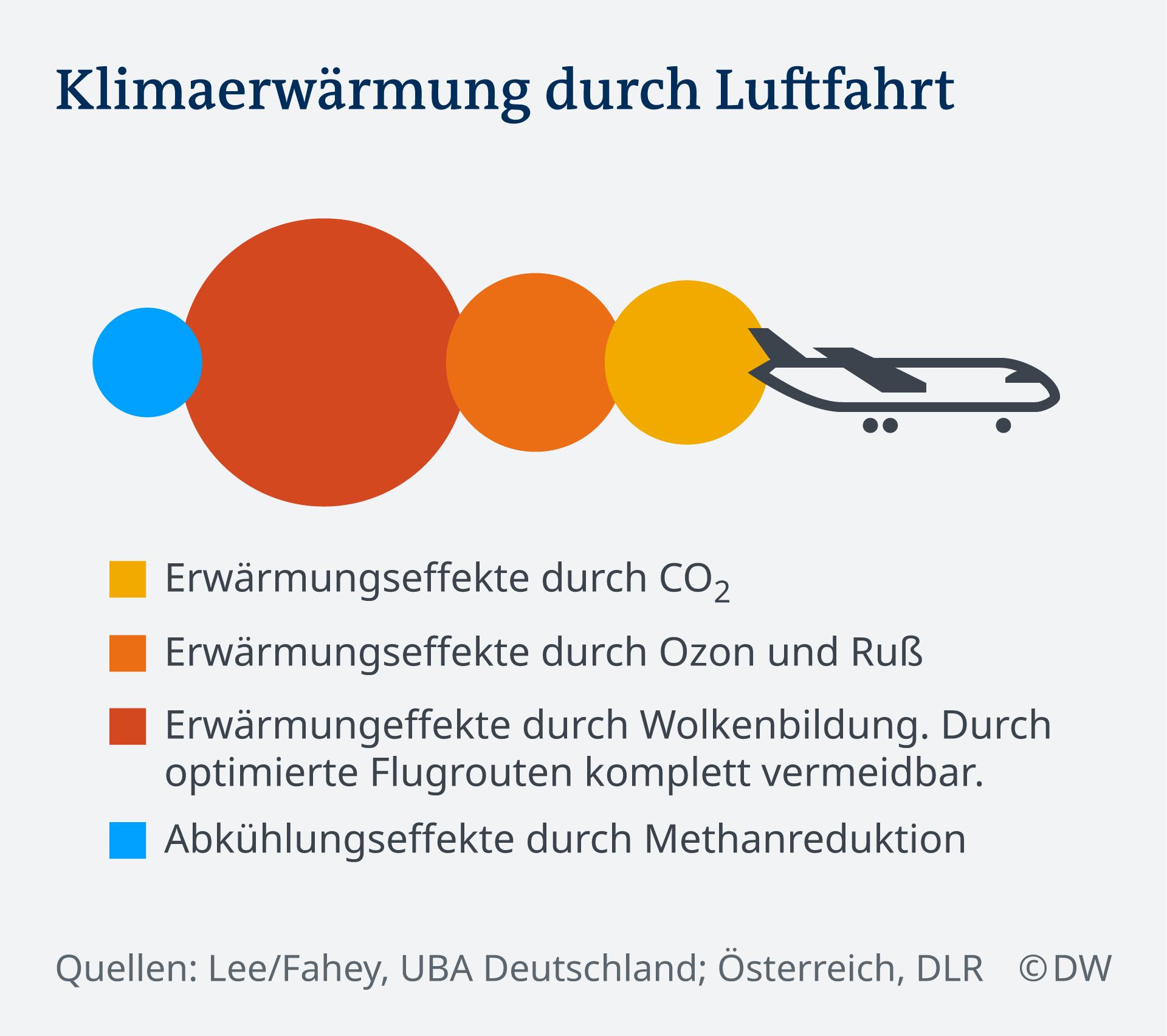Zagrijavanje klime izazvano zračnim prometom