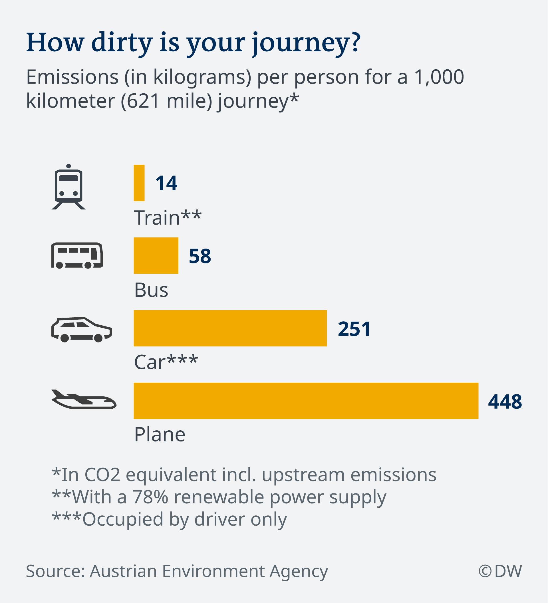 Infographic carbon footprint of travel