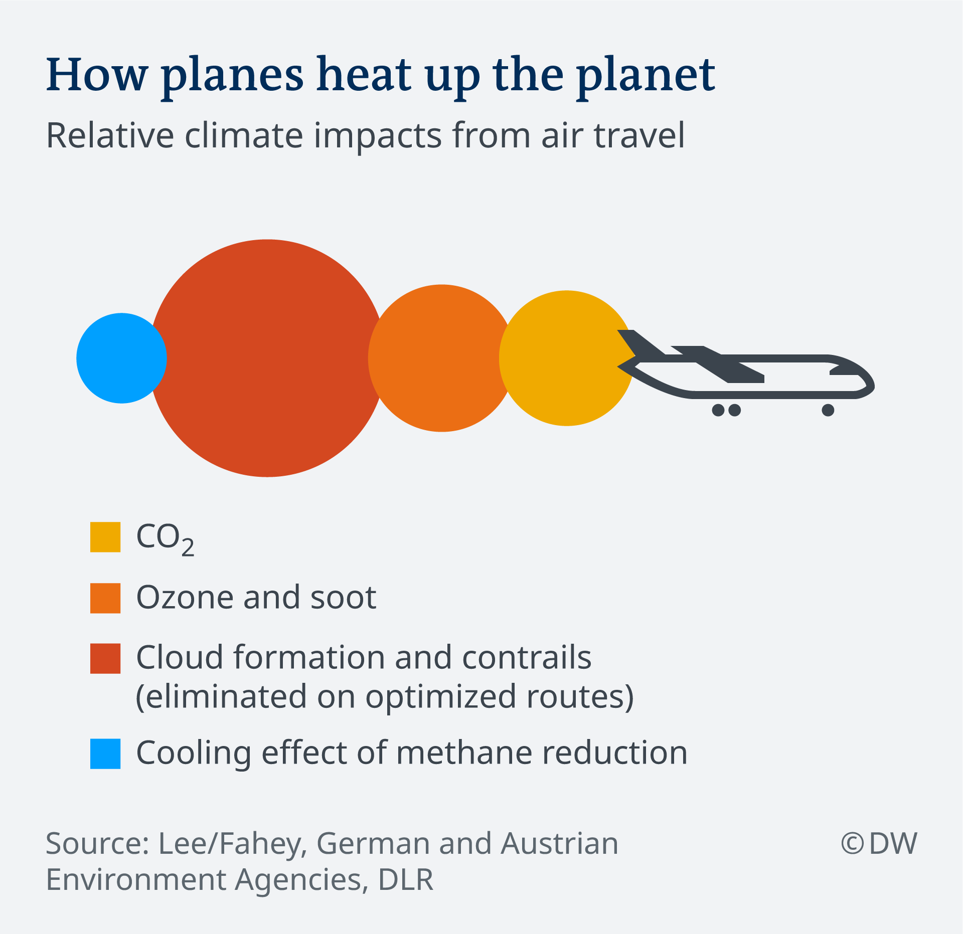 Infographic climate impact of airplanes