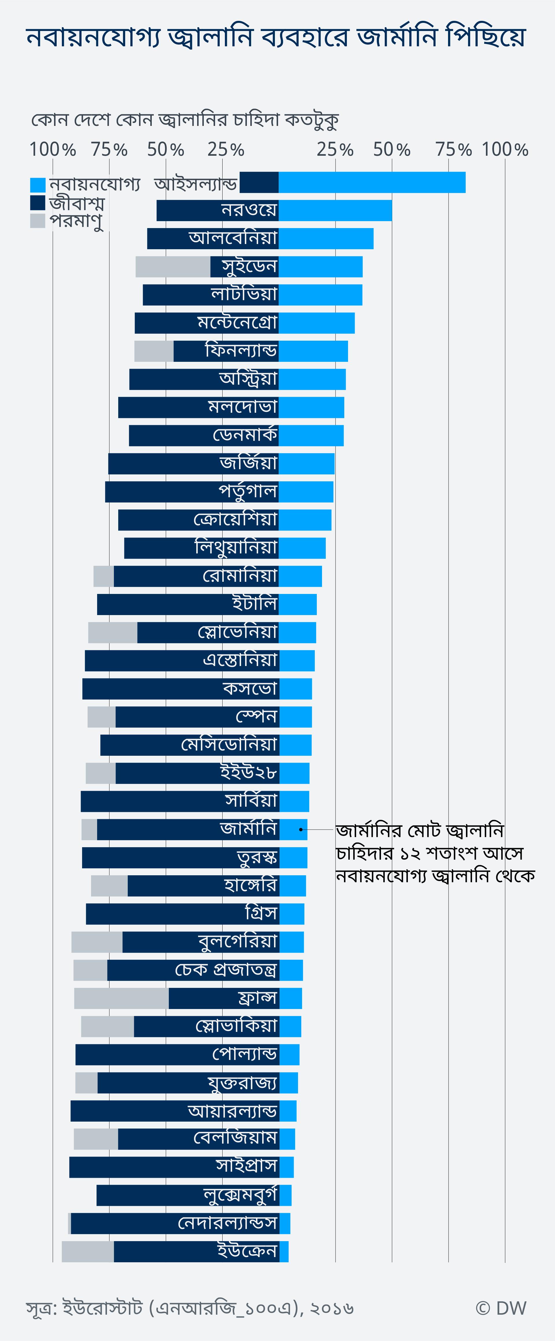 Data Visualization BEN COP24 energy mix consumption