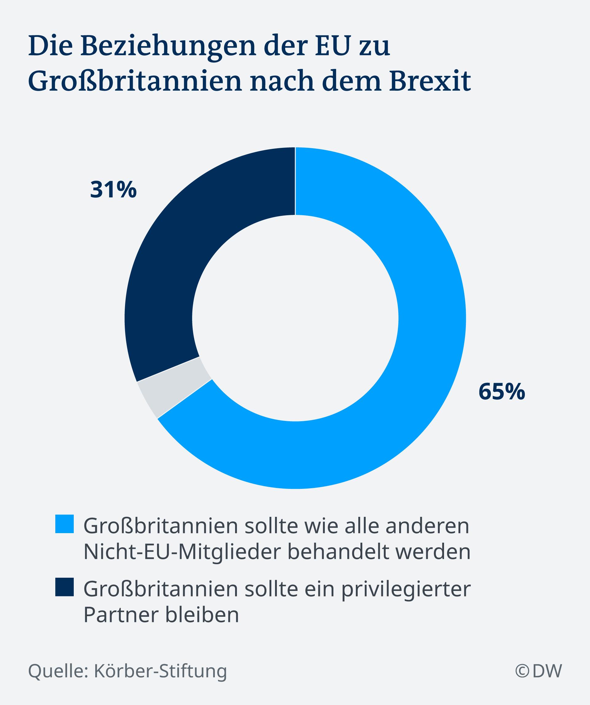 Infografik Umfrage Körber Stiftung Beziehung EU UK DE