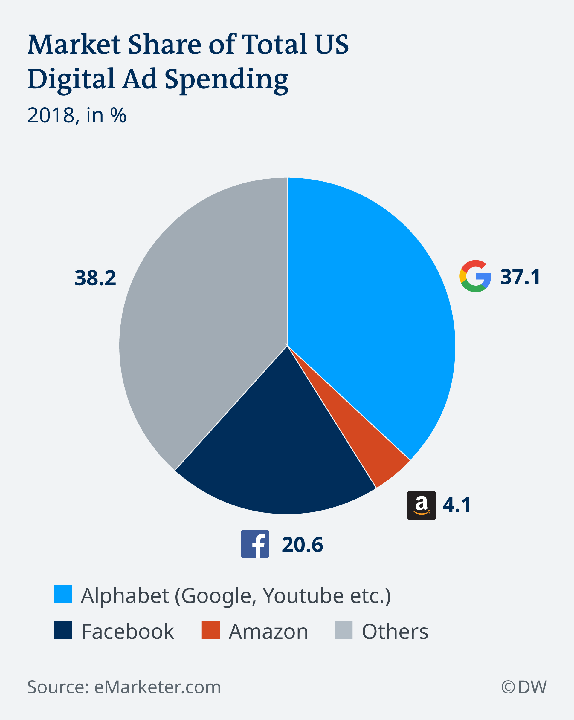 An inforgaphic showing the market share of total US digital ad spending