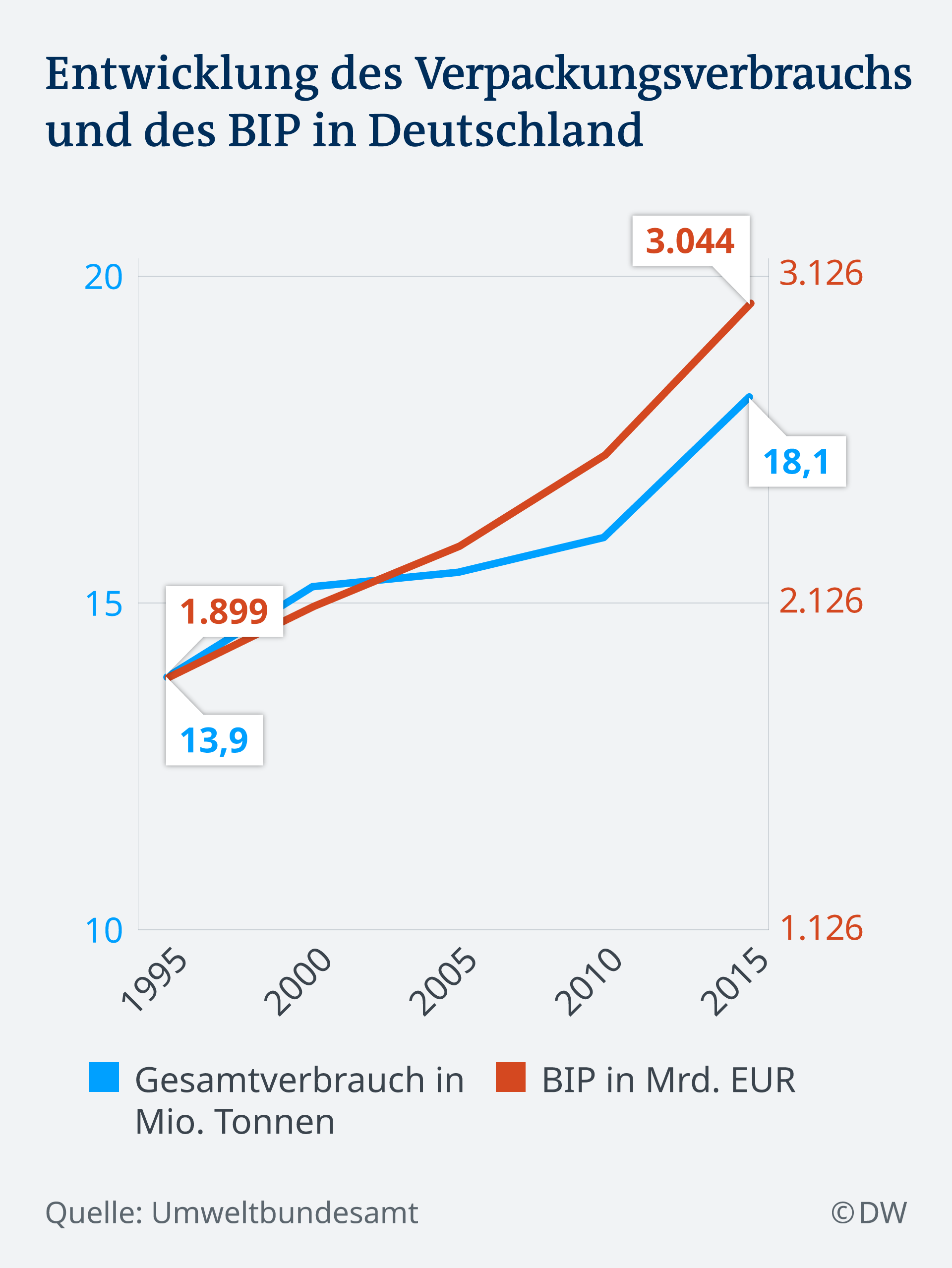 Infografik Verpackung Abfall vergleich mit BIP DE