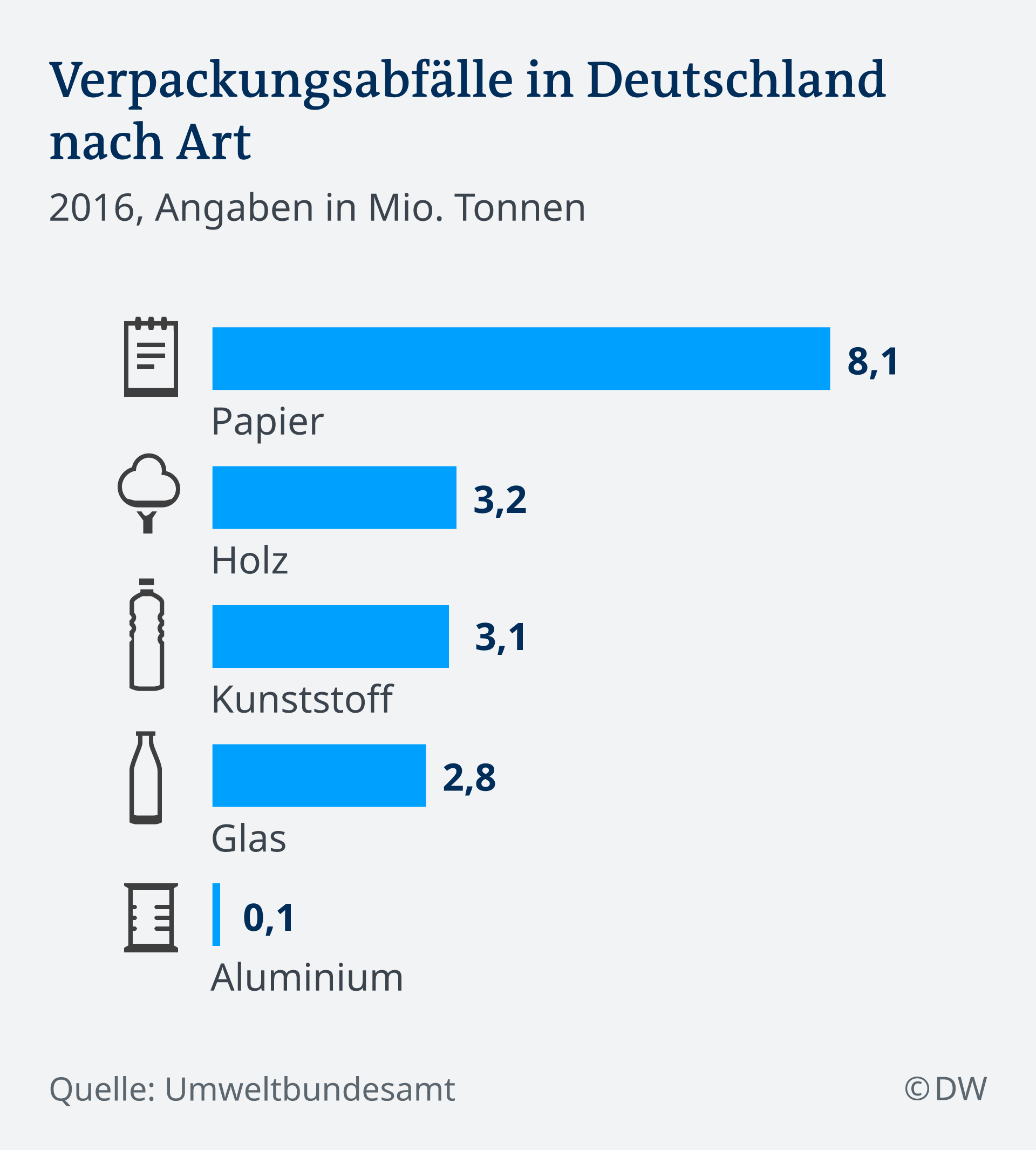 Infografik Verpackungsabfälle in Deutschland