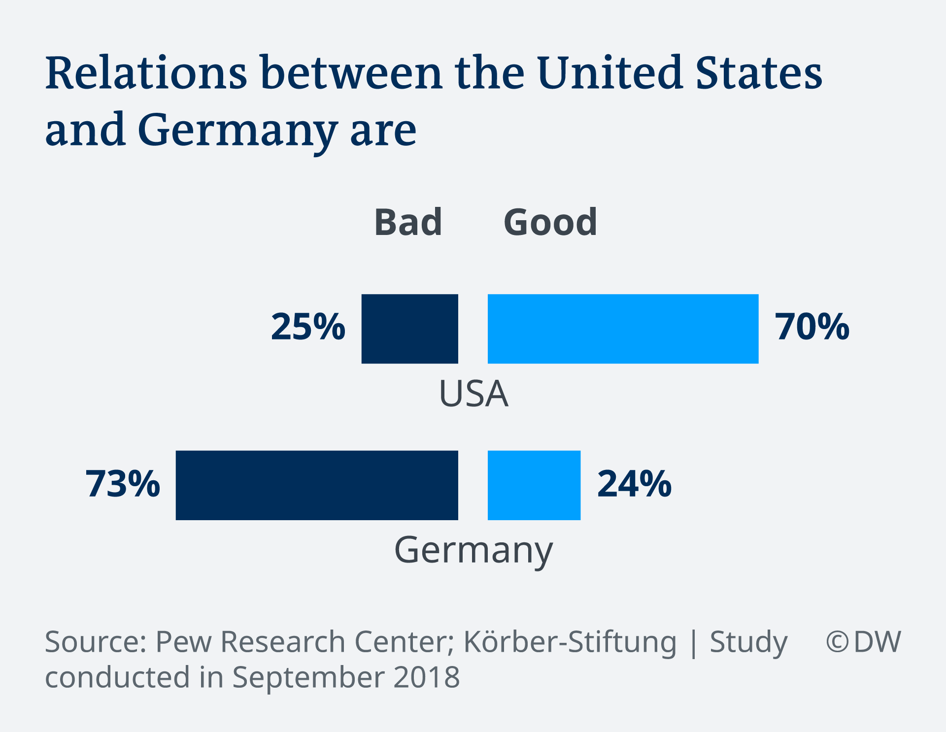 Infografic on relations betwwen the US and Germany