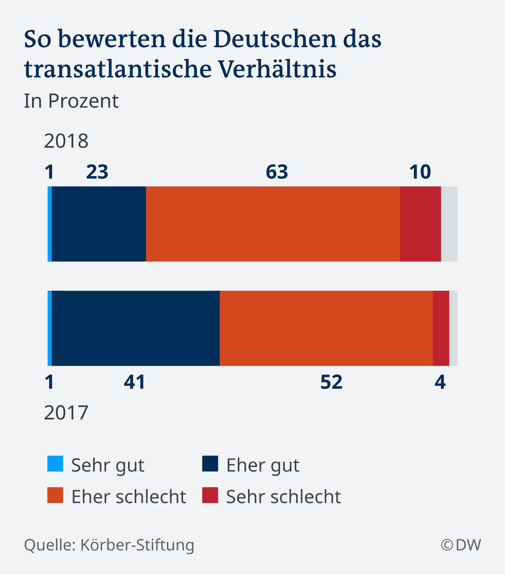 Infografik Umfrage Körber Stiftung Beziehung EU USA DE
