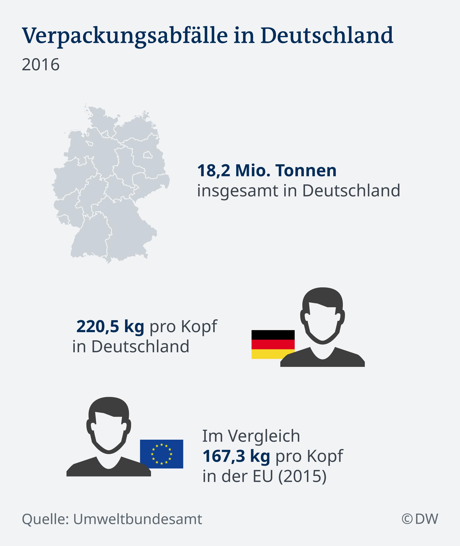 Infografik Verpackung Abfall Gesamt in der EU NEU! DE