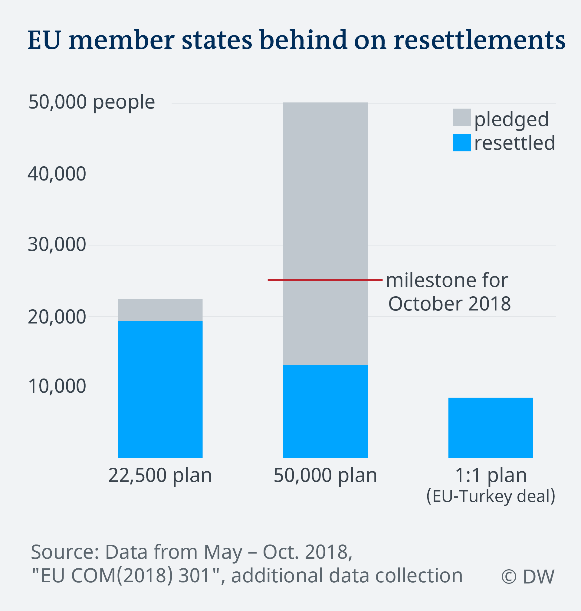 Data visualization EU resettlements