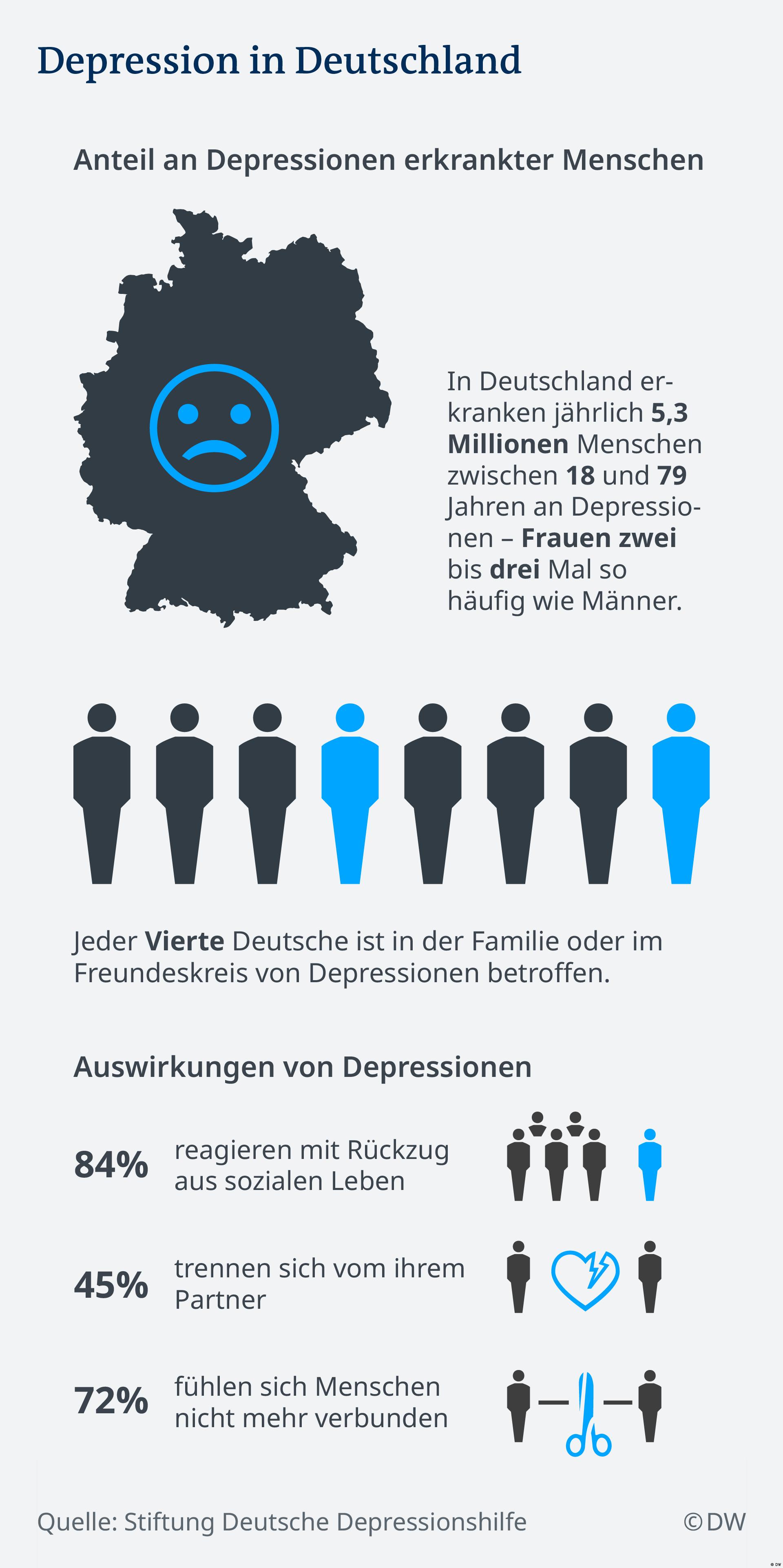 DW Grafik zu Depression