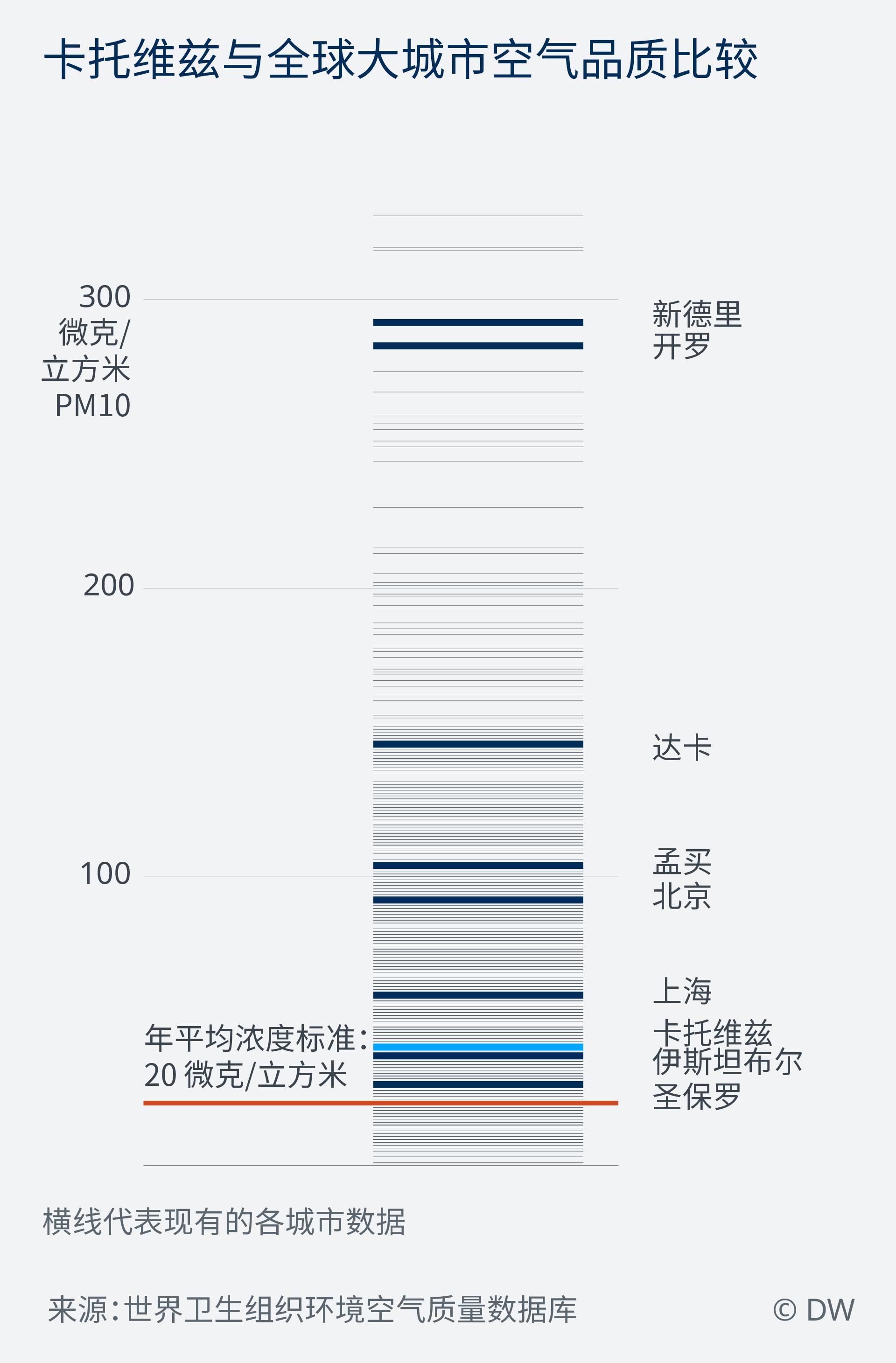 Data Visualization ZH COP24 air quality