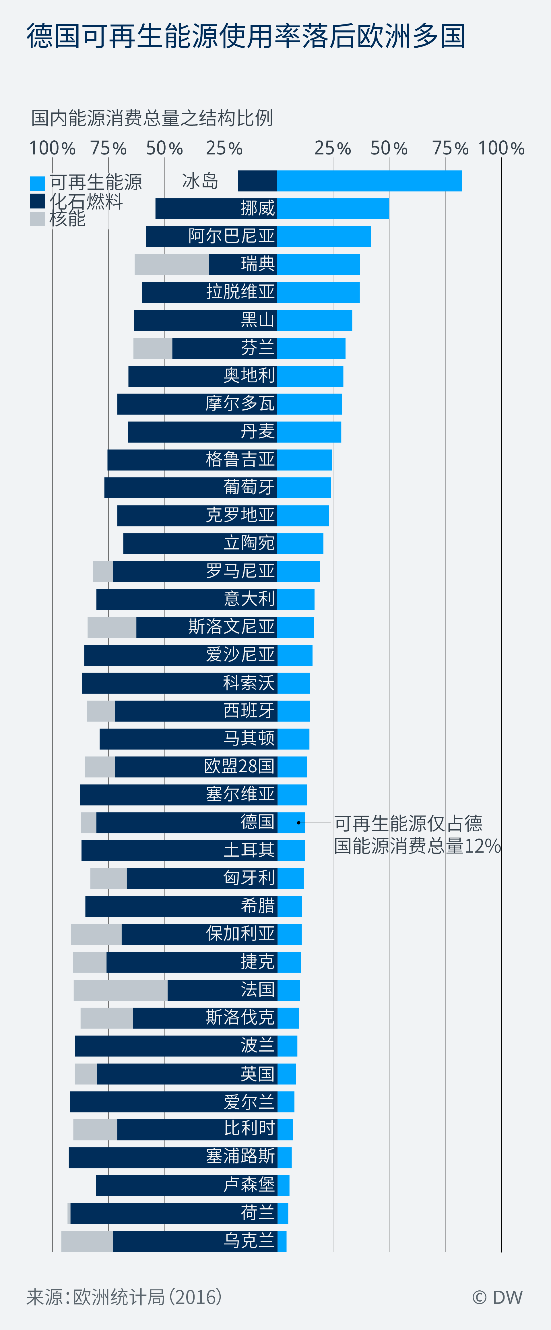 Data Visualization ZH COP24 energy mix
