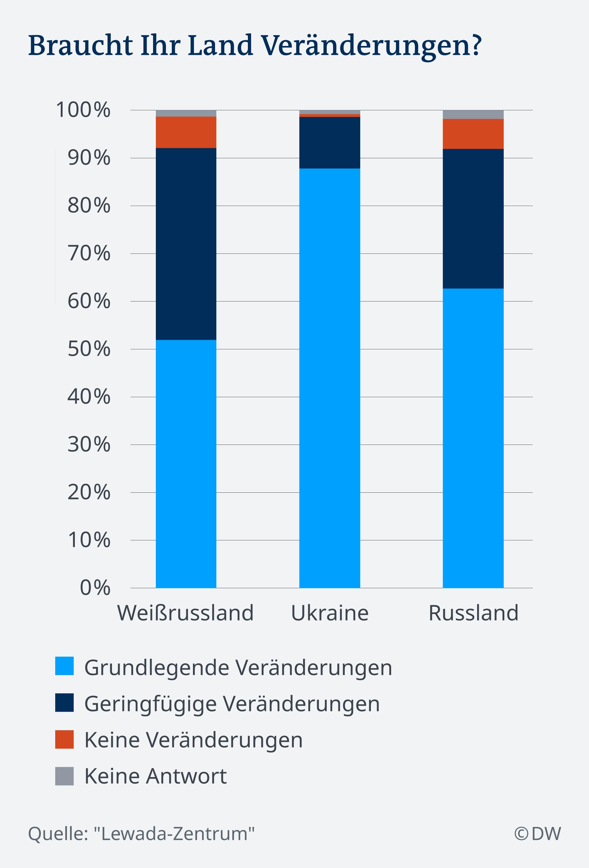 Infografik Veränderung Russland DE