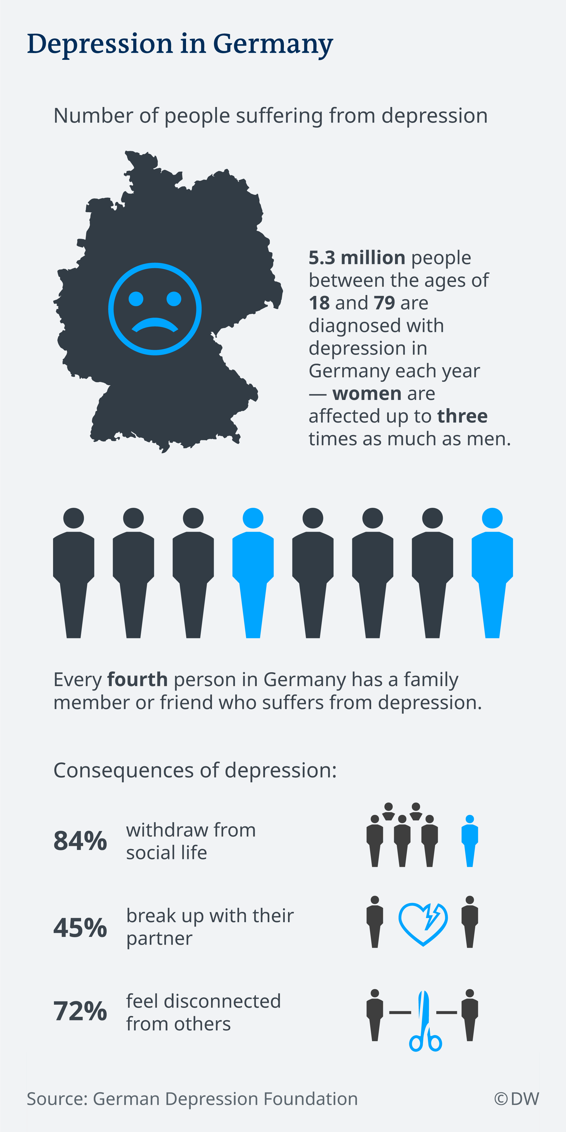 A graphic showing depression in Germany