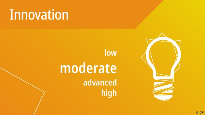 DW Akademie's speakup barometer results for Innovation: moderate