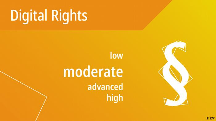 DW Akademie's #speakup barometer results for Digital Rights: moderate (DW)