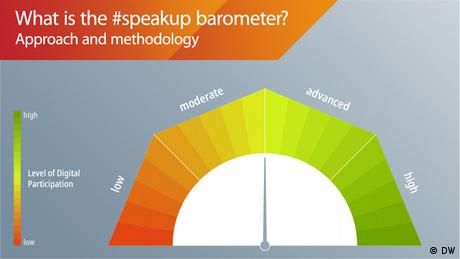 #speakup barometer Grafik About