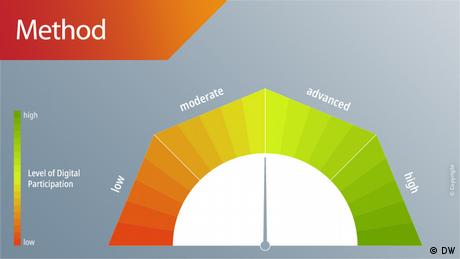 #speakup barometer method (DW)