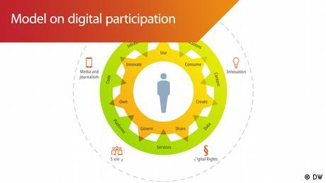 DW Infografik - #speakup barometer Model oben