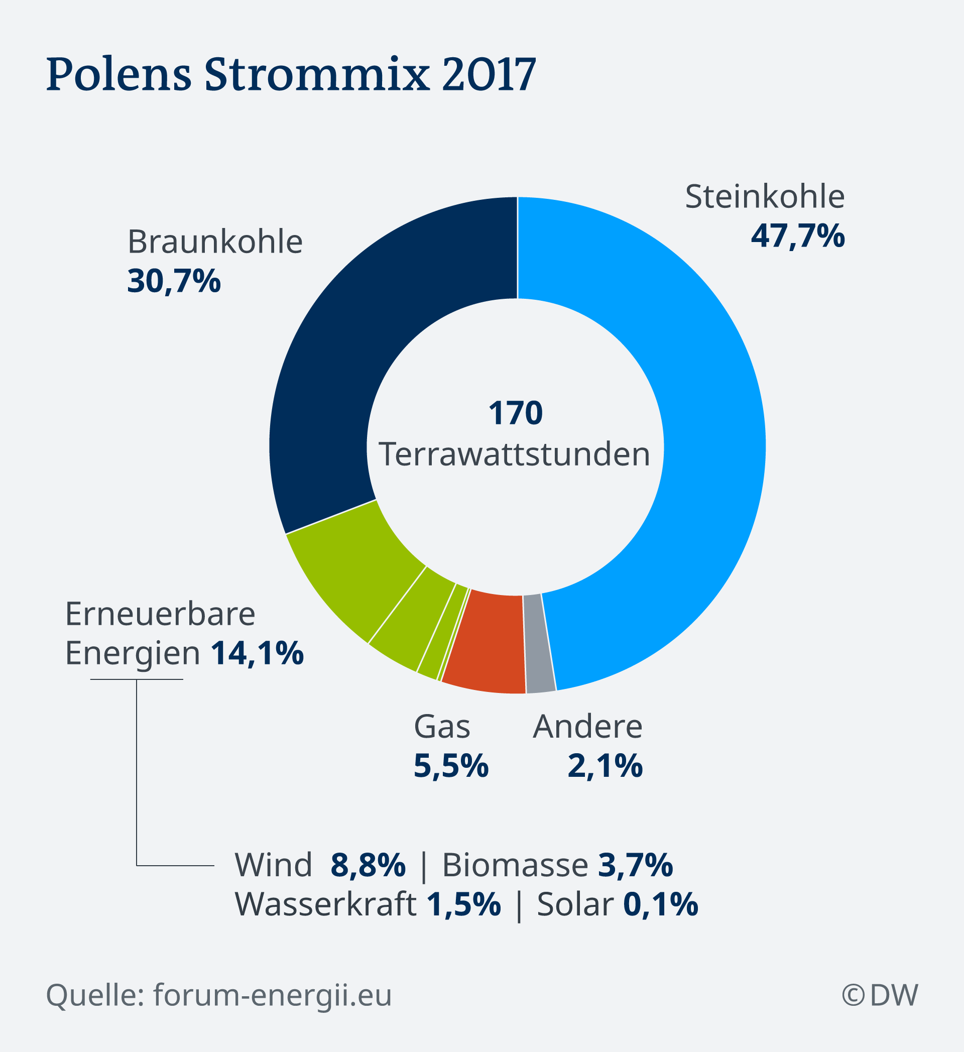Infografik Strommix in Polen DE