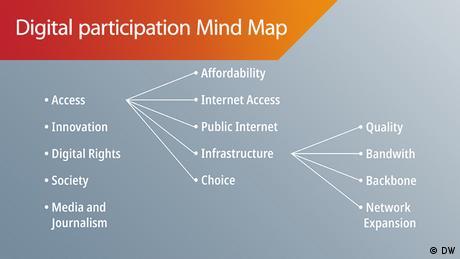 Mind Map Digital participation
