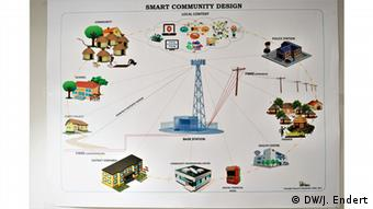 Chart of the Smart Community project at GIFEC | DW/J. Endert