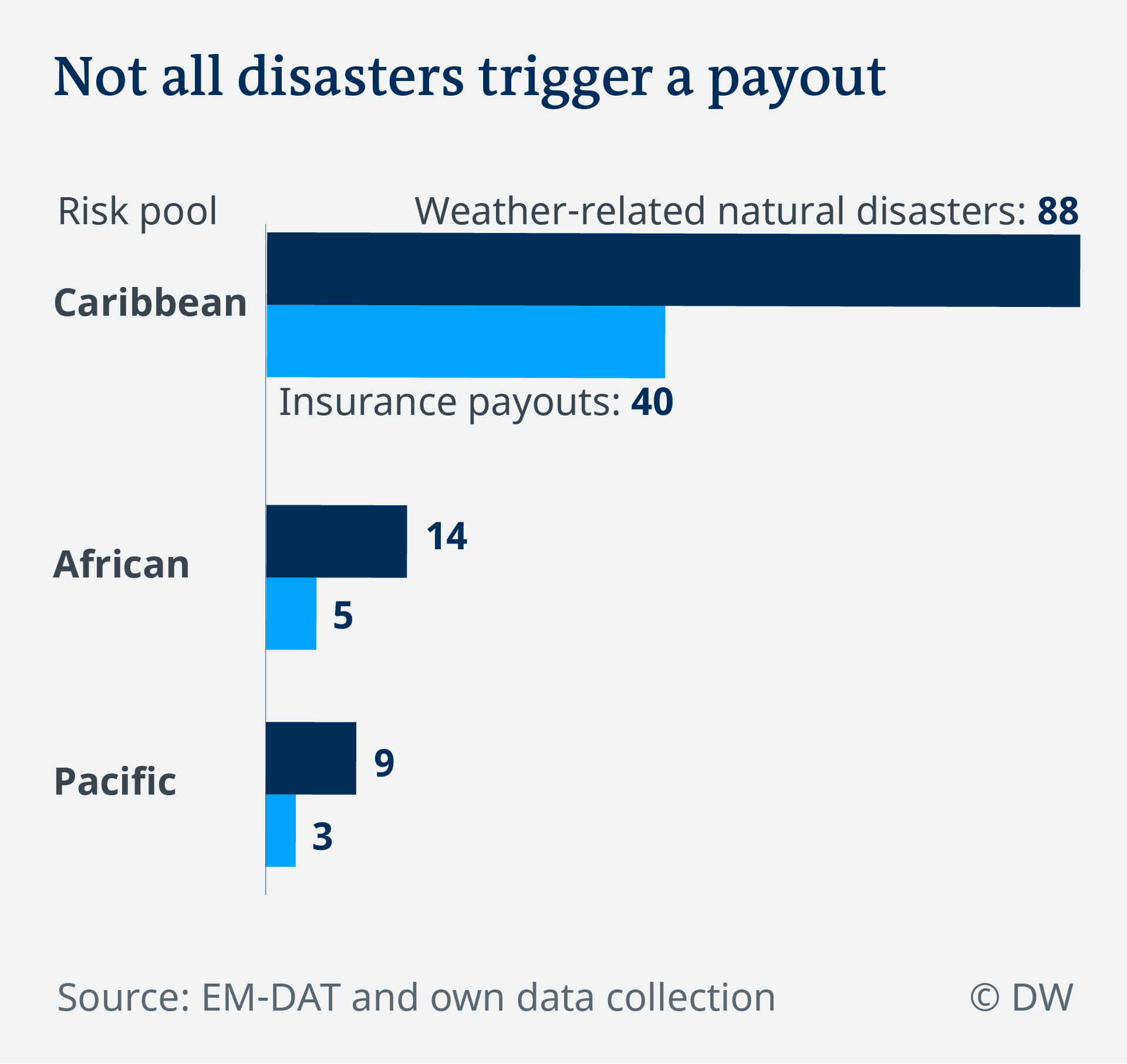 Data visualization climate risk insurance: Disasters versus payouts