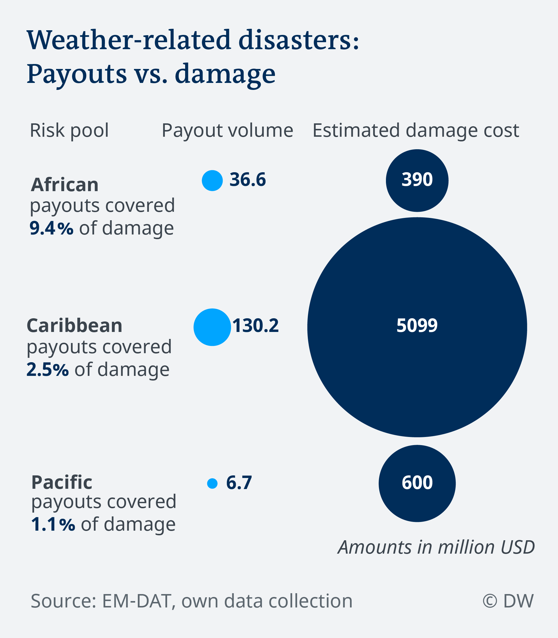 Data visualization climate risk insurance: Payouts vs. damage with weather-related disasters