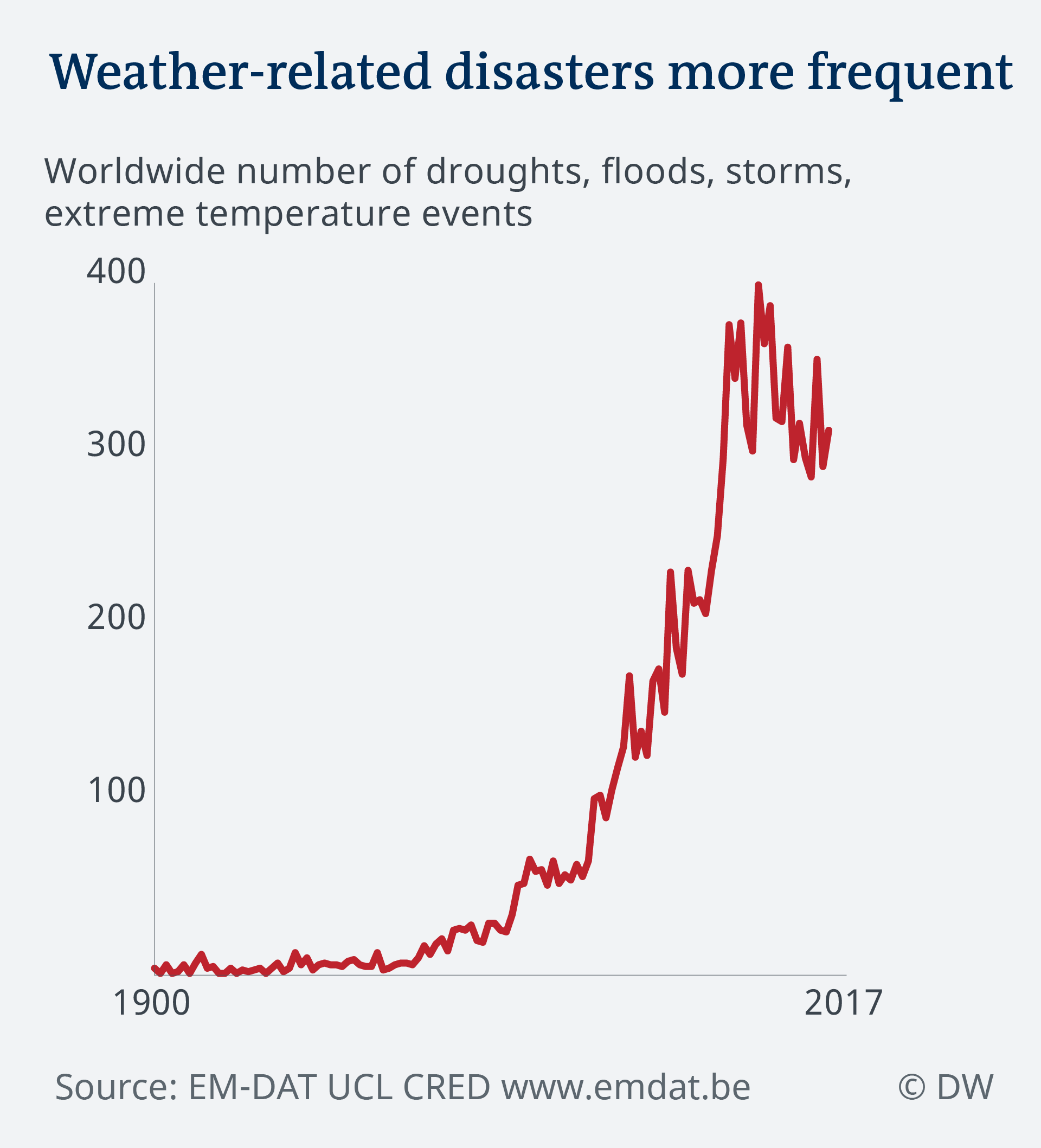 Data visualization climate risk insurance: Increased frequency of weather-related disasters