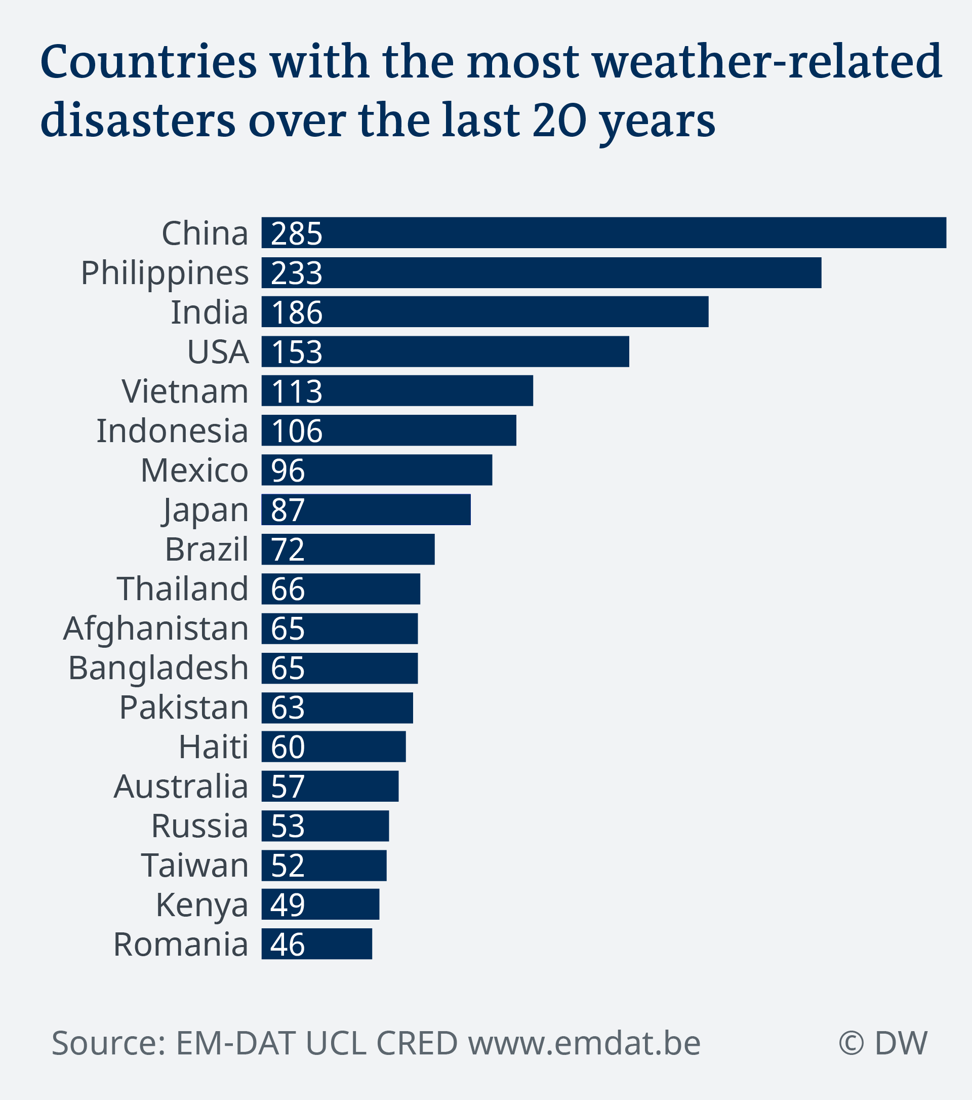 Data visualization climate risk insurance: Countries with most weather-related disasters over 20 years